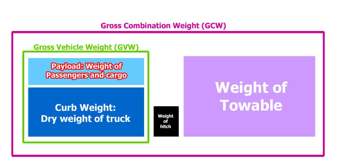 Pickup truck weight measurements